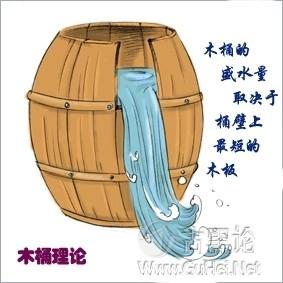 程序员练成 之 不做水桶中最短的一块木板 204612facot960dj60a9d8.jpg