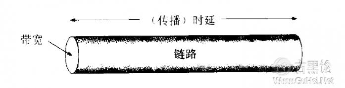 计算机网络的七个性能指标 214607rw861r1r6rcr9u33.png