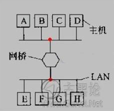 网络基础知识:集线器,网桥,交换机 2009012010550690.jpg