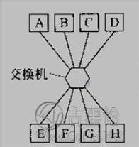 网络基础知识:集线器,网桥,交换机 2009012010581827.jpg