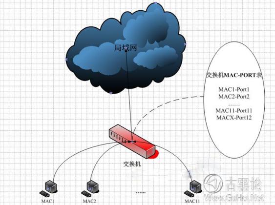 网络基础知识:集线器,网桥,交换机 QQ截图20151129165050.png