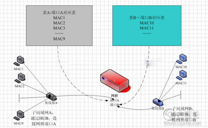 网络基础知识:集线器,网桥,交换机 QQ截图20151129165104.png