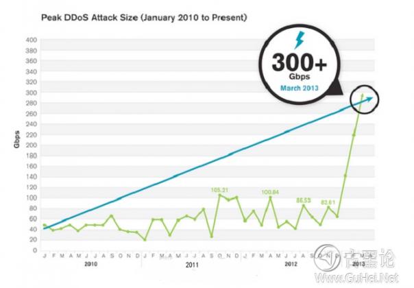 当DDoS跨入400Gbps时代,那些来自小学生们的攻击该如何应对! 232924jmpxplsp6l3mpssg.png