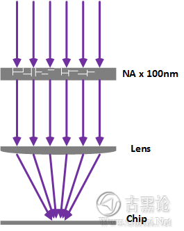 CPU芯片里面几千万的晶体管是怎么实现的? 7b86b7f22499ac528c1a5072e3315553_b.jpg