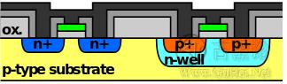 CPU芯片里面几千万的晶体管是怎么实现的? f8585ee3fabad534eeef5861b57c8f7b_b.jpg