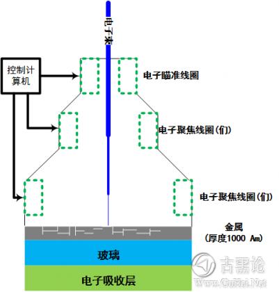 CPU芯片里面几千万的晶体管是怎么实现的? ffdd8b686a528ea50688087482bb69d2_b.jpg