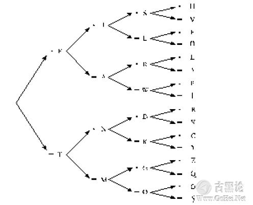 编码的奥秘2_编码与组合 QQ截图20151223161519.png