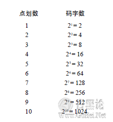 编码的奥秘2_编码与组合 QQ截图20151223161608.png