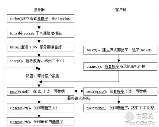 后门的编写和ShellCode的提取 QQ截图20151224130101.png