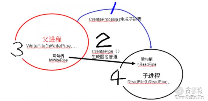 后门的编写和ShellCode的提取 QQ截图20151224134526.png