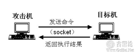 后门的编写和ShellCode的提取 QQ截图20151224135027.png