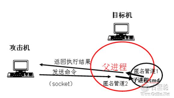 后门的编写和ShellCode的提取 QQ截图20151224135222.png