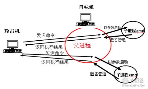 后门的编写和ShellCode的提取 QQ截图20151224135453.png