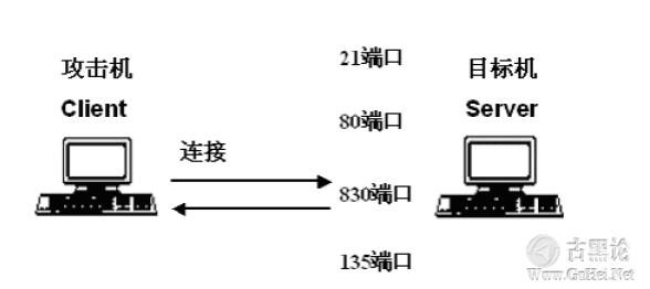 后门的编写和ShellCode的提取 QQ截图20151224145039.png