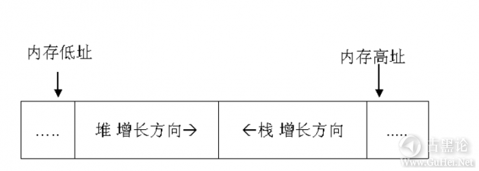 Windows下堆溢出利用编程 QQ截图20151225144106.png