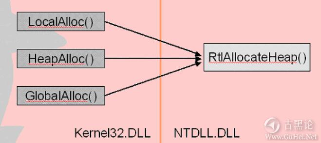 Windows下堆溢出利用编程 QQ截图20151225144424.png