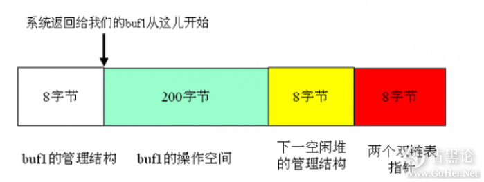 Windows下堆溢出利用编程 QQ截图20151225145912.png