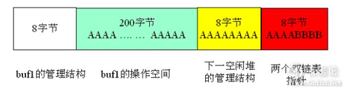 Windows下堆溢出利用编程 QQ截图20151225150104.png