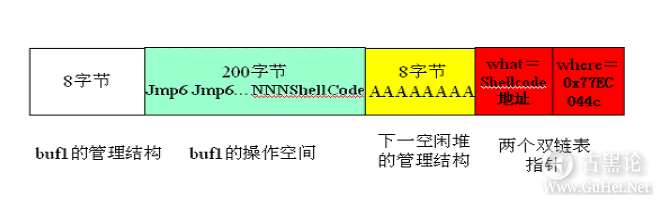 Windows下堆溢出利用编程 QQ截图20151225151542.png