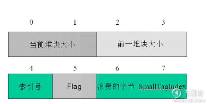 Windows下堆溢出利用编程 QQ截图20151226171329.png