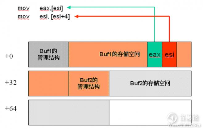 Windows下堆溢出利用编程 QQ截图20151226171349.png