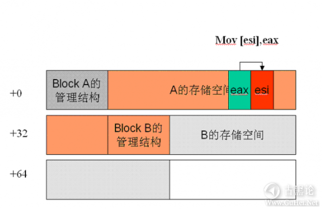 Windows下堆溢出利用编程 QQ截图20151226171355.png
