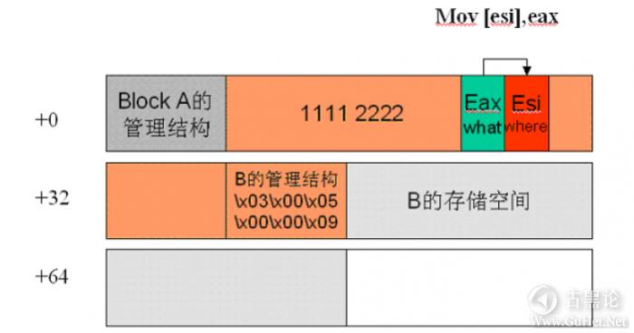 Windows下堆溢出利用编程 QQ截图20151226171401.png