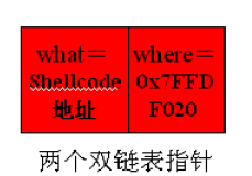 Windows下堆溢出利用编程 QQ截图20151226171417.png