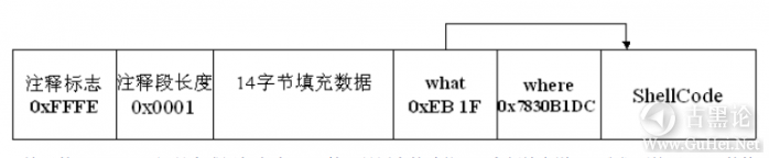 Windows下堆溢出利用编程 QQ截图20151226171454.png