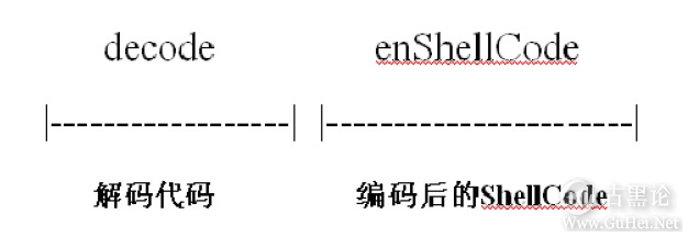 ShellCode变形编码大法 QQ截图20151228112941.png