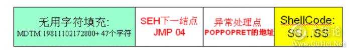 ShellCode变形编码大法 QQ截图20151228113426.png