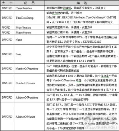 ShellCode编写高级技术 QQ截图20160102120642.png