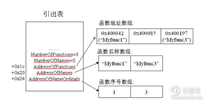 ShellCode编写高级技术 QQ截图20160102120727.png