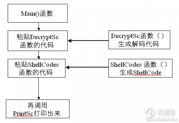 ShellCode编写高级技术 QQ截图20160102120936.png