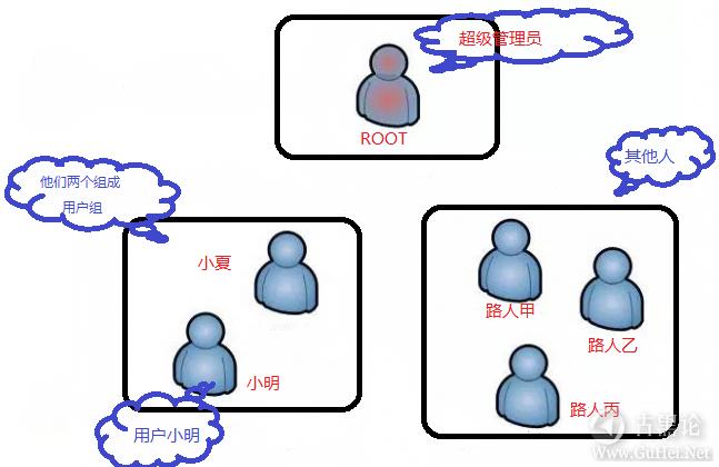 零基础Linux|第五课_linux的文件权限详解 113439gmlfavmzbul9ual2.png