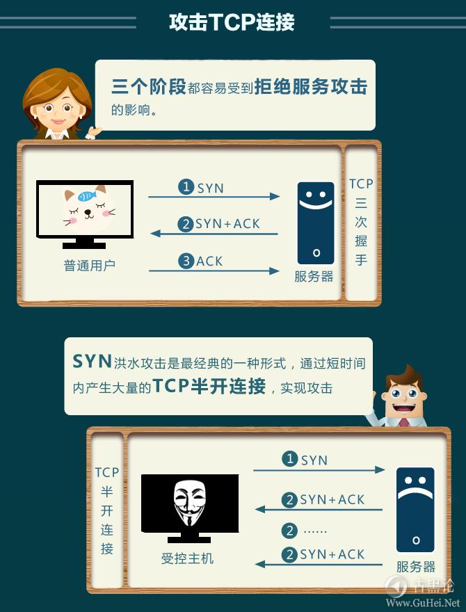 十一张图片告诉你什么是DDOS! ddos7.png