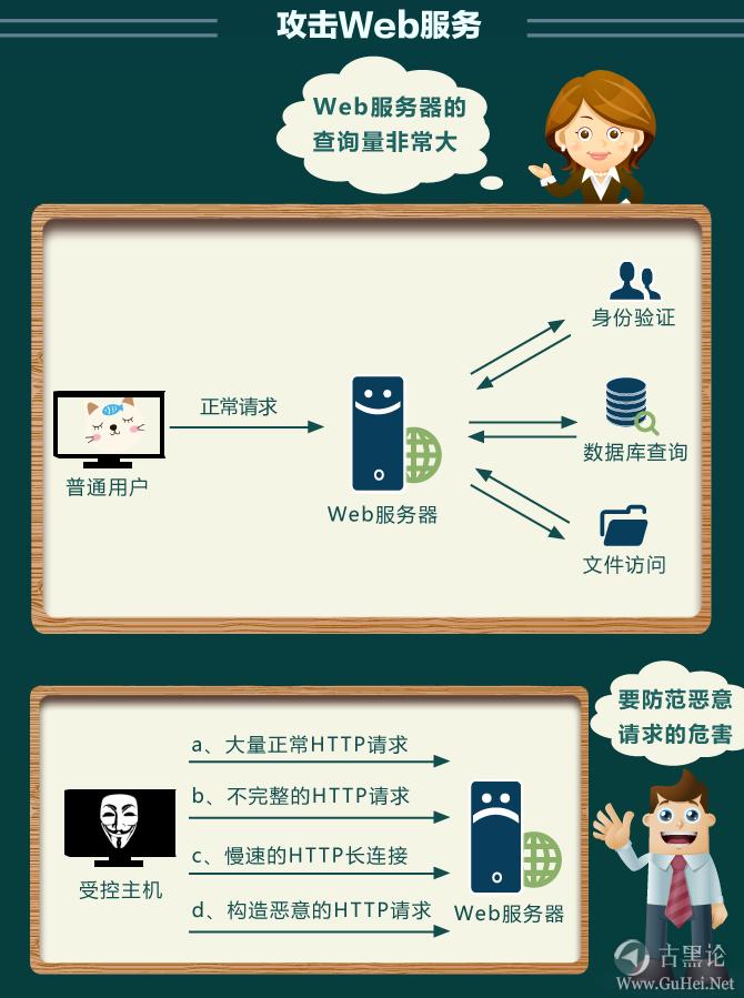 十一张图片告诉你什么是DDOS! ddos11.png