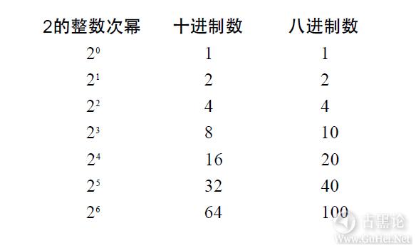 编码的奥秘8_其他进位制记数法 QQ截图20160504095113.png