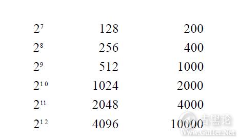编码的奥秘8_其他进位制记数法 QQ截图20160504095125.png
