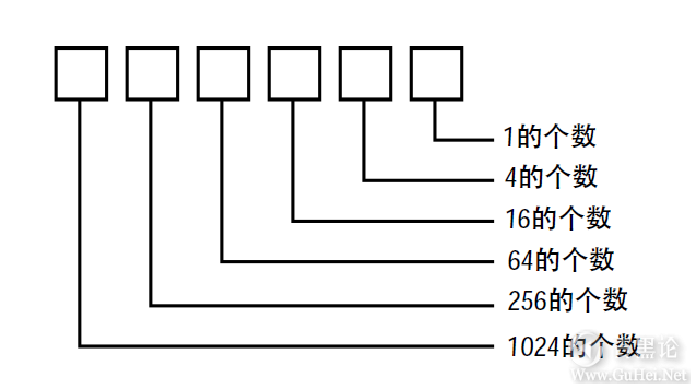 编码的奥秘8_其他进位制记数法 QQ截图20160504095343.png