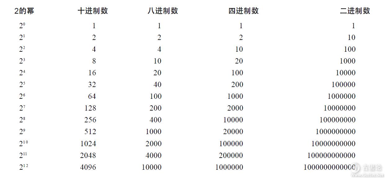编码的奥秘8_其他进位制记数法 QQ截图20160504095558.png
