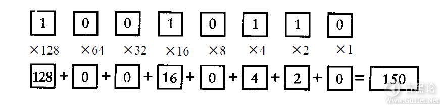 编码的奥秘8_其他进位制记数法 QQ截图20160504095652.png