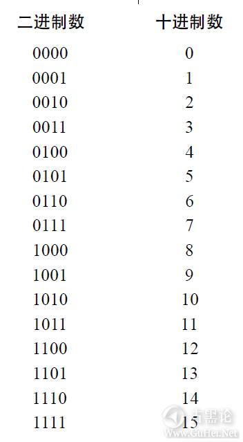 编码的奥秘8_其他进位制记数法 QQ截图20160504095842.png