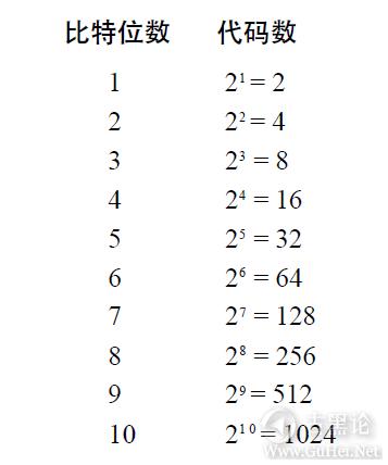 编码的奥秘9_二进制数 QQ截图20160506224404.png
