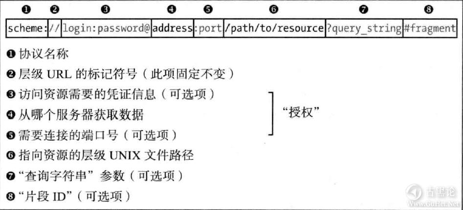 WEB安全 第四课 对web的分析 之 一切从URL开始 QQ截图20160522130403.png