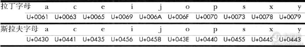 WEB安全 第四课 对web的分析 之 一切从URL开始 QQ截图20160522214942.png