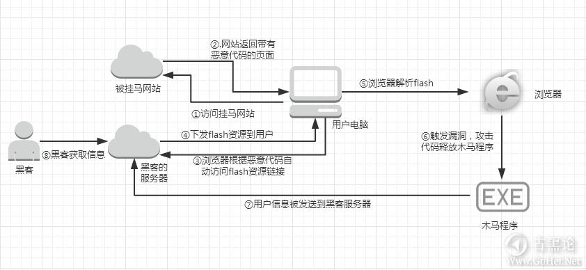discuz的flash挂马漏洞分析 QQ截图20160426112631.png