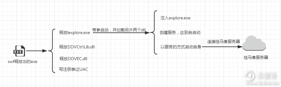 discuz的flash挂马漏洞分析 流程.png