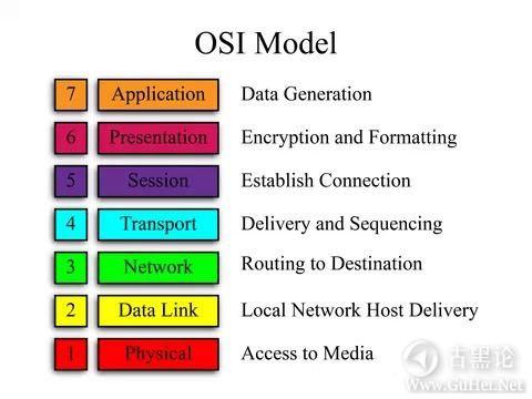 TCP/IP网络精讲 之二 OSI七层模型 10192975.jpg