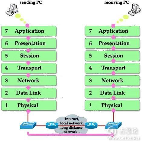 TCP/IP网络精讲 之二 OSI七层模型 10192976.jpg